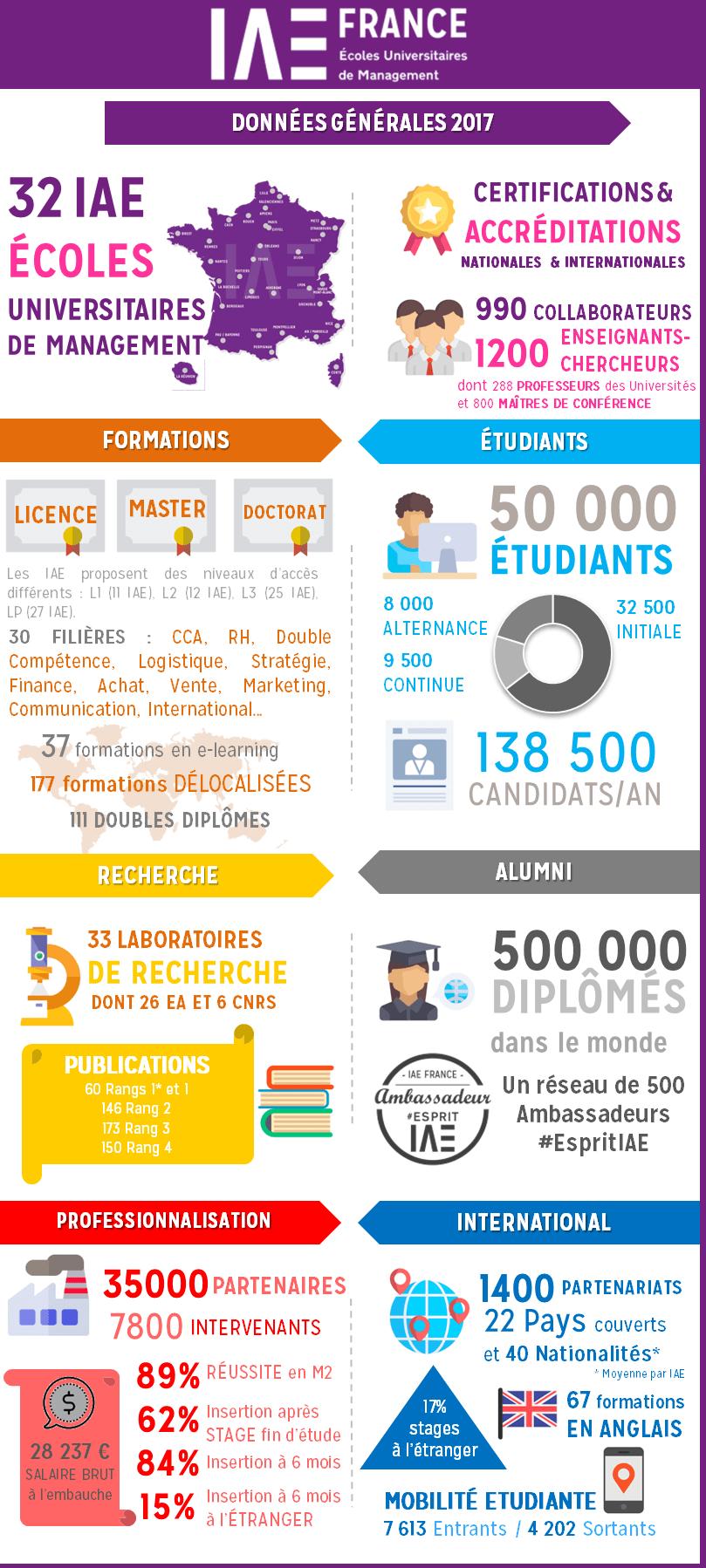 Infographie 2017